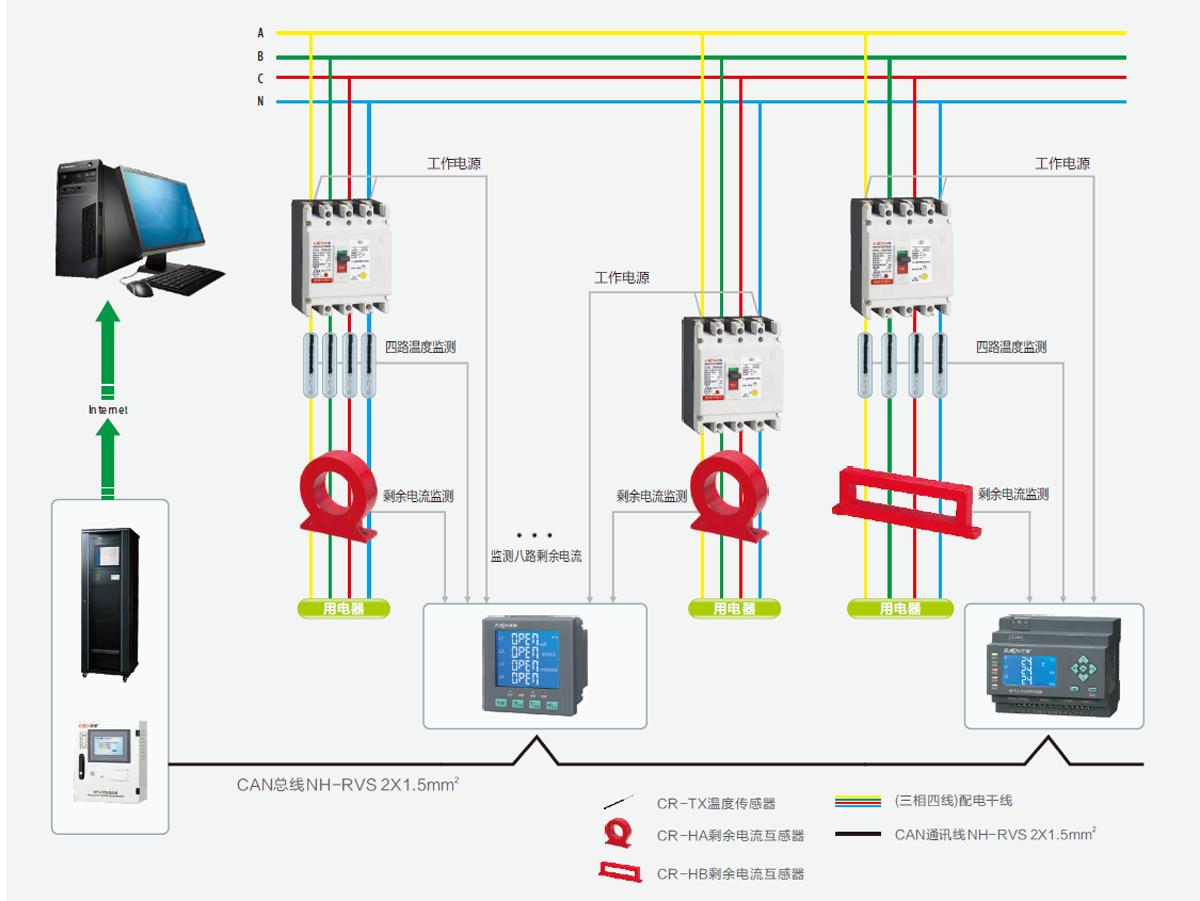 1、本系统采用CAN总线通讯技术,较低的成本与极高的总线利用率。 2、CAN总线数据传输距离可长达10km,传输速率可高达1Mbps; 3、CAN总线可靠的错误处理和检错机制,发送的信息遭到破坏后可自动重发; 4、CAN总线节点在发生严重错误的情况下具有自动退出总线的功能; 5、选配ZC-CAN集线器起信号中继作用,并且可拓展4路支线,每路支线100个编码点,总容量为4*100个编码点,每路支线到终端的距离 可达2Km;容量大且稳定可靠。 6、多台主机通过以太网进行联网实现信息共享集中显示的功能,容量达